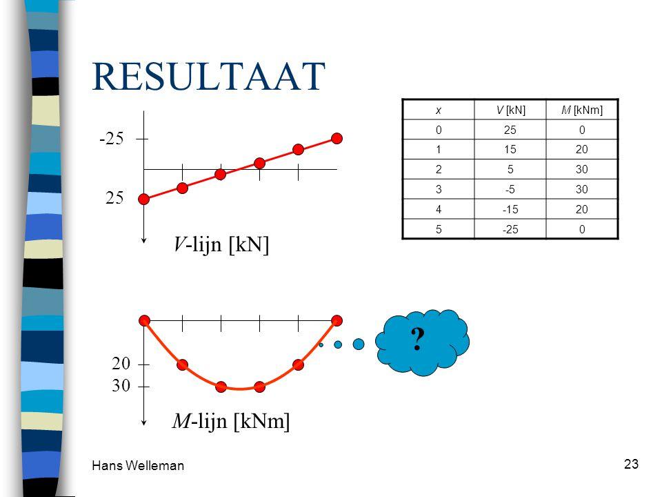 RESULTAAT V-lijn [kN] M-lijn [kNm] -25 25 20 30 Hans Welleman x